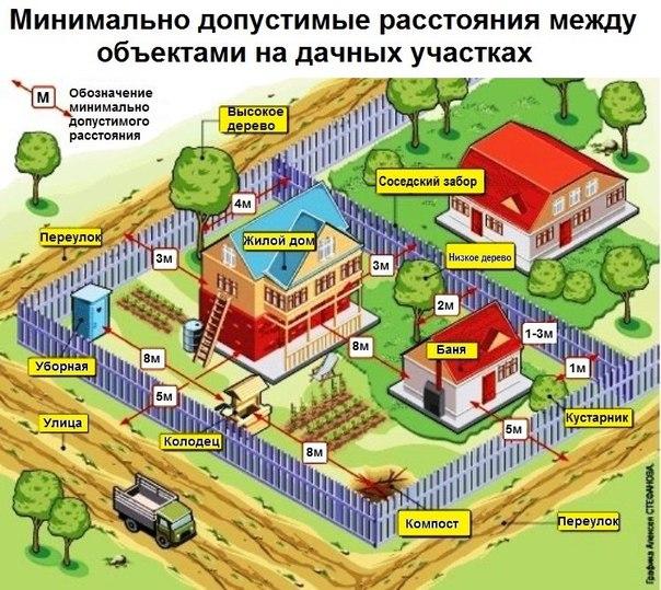 Нормативные расстояния между домами, постройками, деревьями, забором