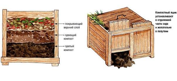 Как приготовить хороший компост