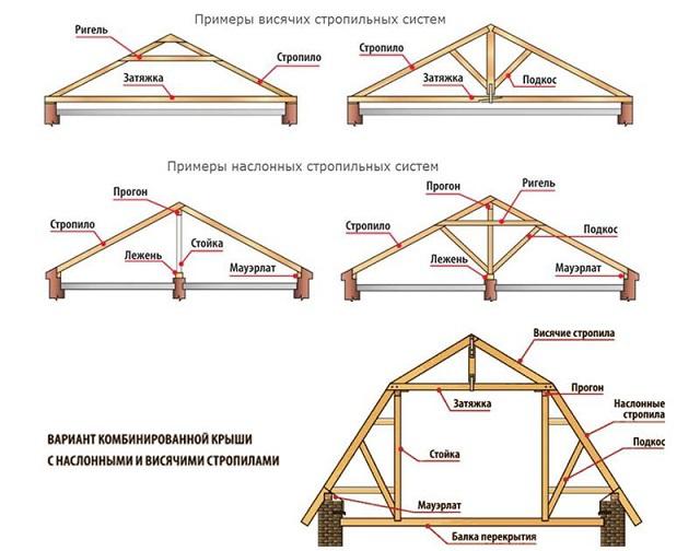Стропильная система двухскатной крыши. 14620.jpeg