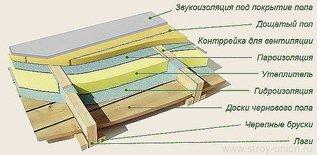 Утепляем пол в деревянном доме